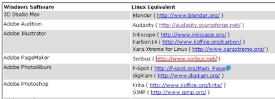 Linux Equivalents