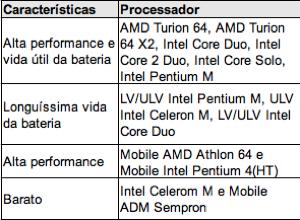 Tabela Processadores