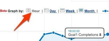 google analytics relatorio de hora