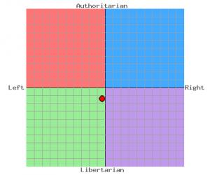 grafico politico gus