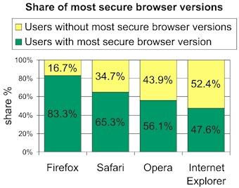 mercado de navegadores atualizados