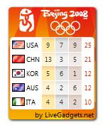200808-olympics-medals-count-widget