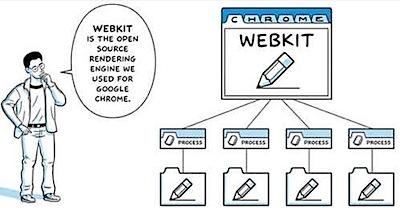 Google Chrome fast webkit