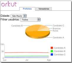 Eleições 2008 estatisticas candidatos orkut