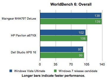 Speed Test_ Windows 7 May Not Be Much Faster Than Vista - PC World