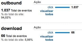 Visão geral do monitoramento de eventos - Google Analytics
