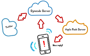Syncode - Apps - iTweetReply
