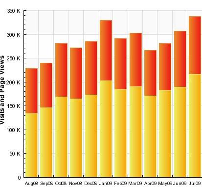 200908  estatisticas gus sos