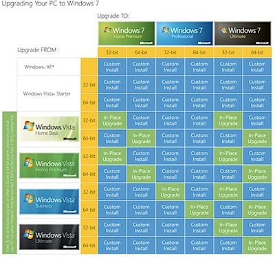 windows 7 upgrade chart