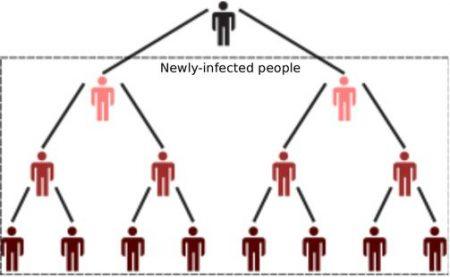 infecção geometrica