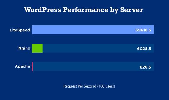 wordpress cache litespeed benchmark