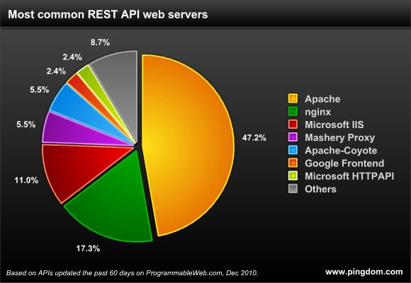 apache servidor web mais usado internet