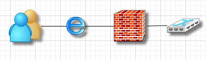 Diagrama Tipo Visio Best4C